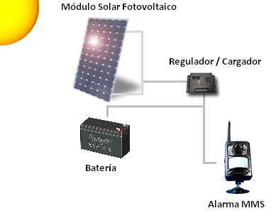 Ejemplos de energia solar fotovoltaica 19